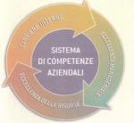 Change Management, sistemi di competenze aziendali e ruolo dei capi