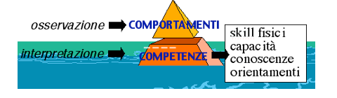 Fig. 2 / Sotto i comportamenti: le competenze