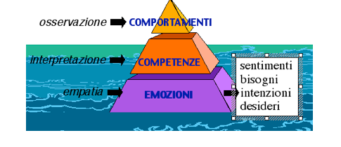 Fig. 3 / Sotto le competenze: le emozioni