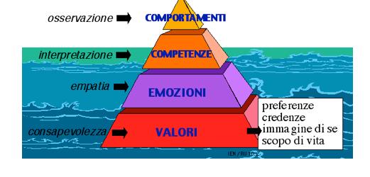 Fig. 4 / Sotto le emozioni: i valori